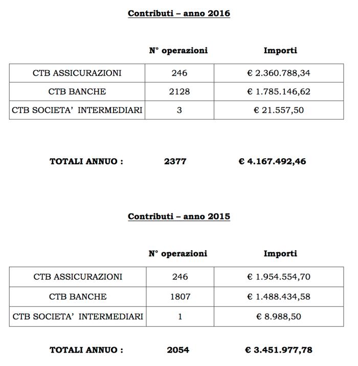 fondo-contributi-2015-2016